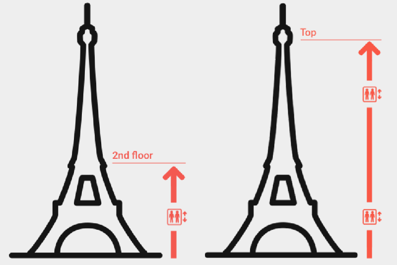 Piani Torre Eiffel