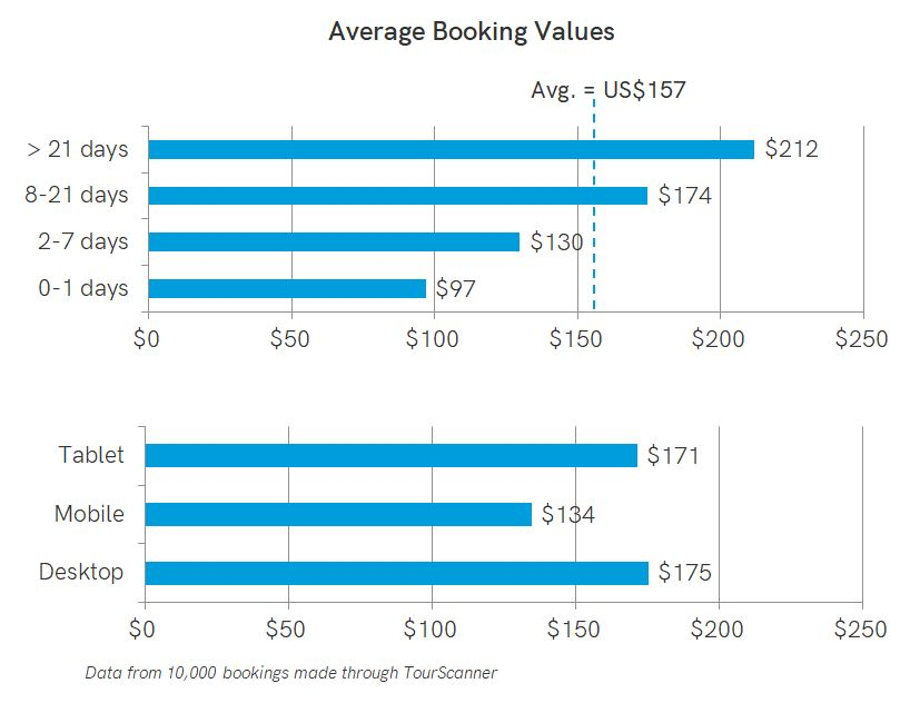 Average booking value - tours, activities, experiences
