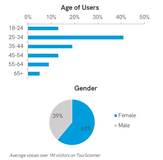 Travelers age and gender